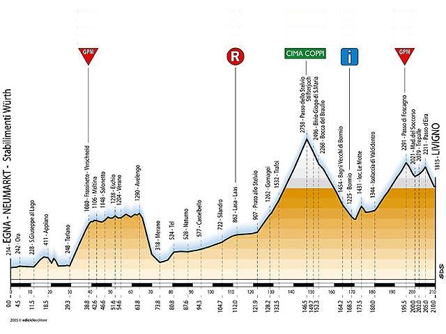 Tappa 14 - Giro d'Italia 2005