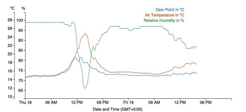 RH, temp and dew point