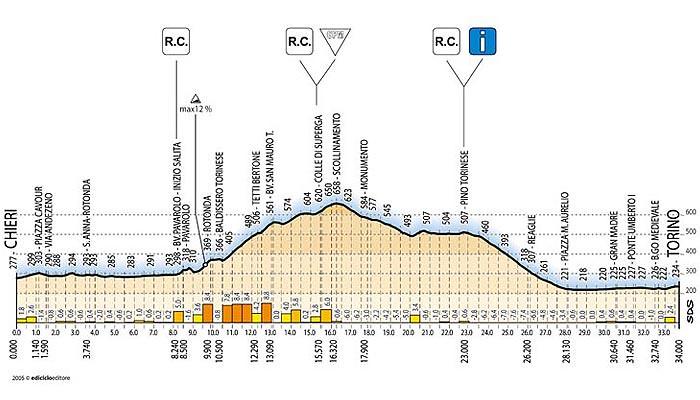 Tappa 18 - Giro d'Italia 2005