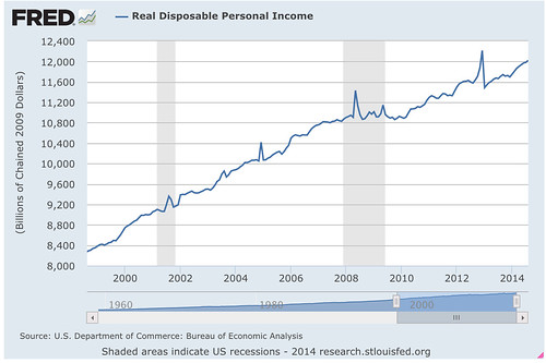 Real_Disposable_Personal_Income_-_FRED_-_St__Louis_Fed