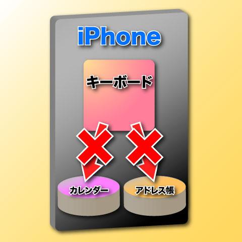 キーボードアプリはアドレス帳やカレンダーにアクセスできない