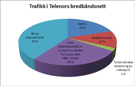 Nettrafikk