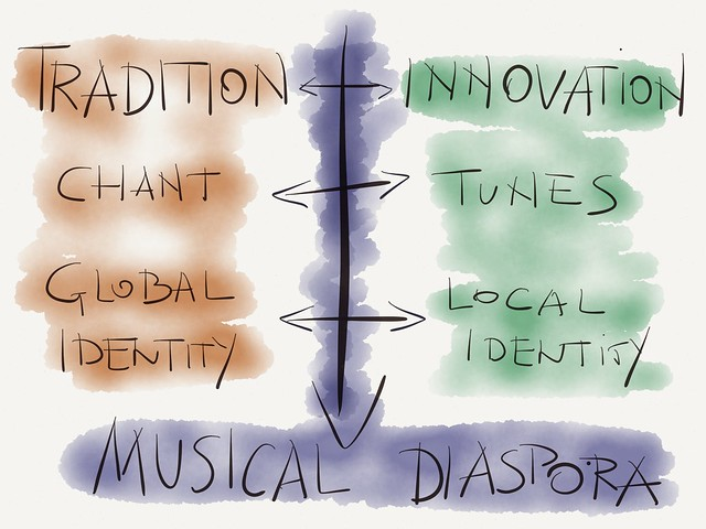 Musical Expressions of Jewish Identity