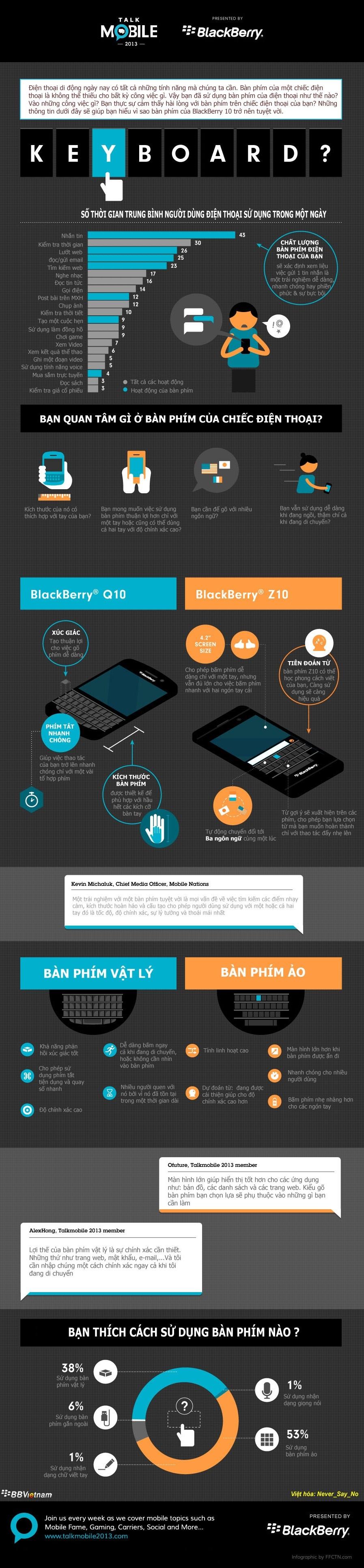Infographic - Bàn Phím BlackBerry Q10