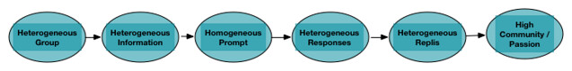 Heterogeneous_Community