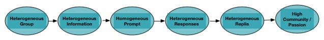 Heterogeneous_Community