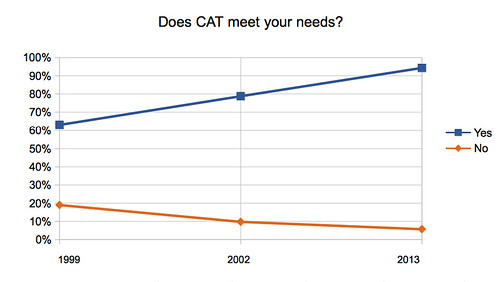 Does CAT Meet Your Needs?