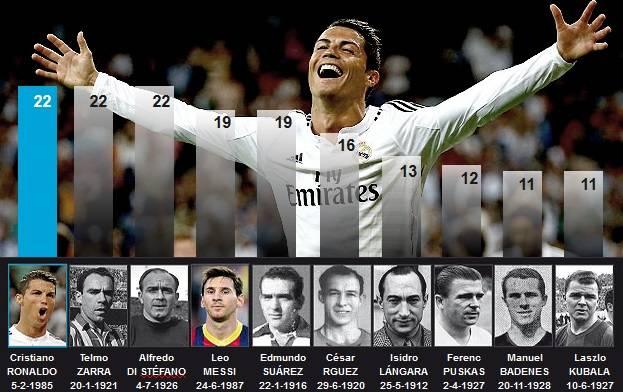 La Liga All Time Most Hat-trick scorers - Football - Sport.net 5054198486b