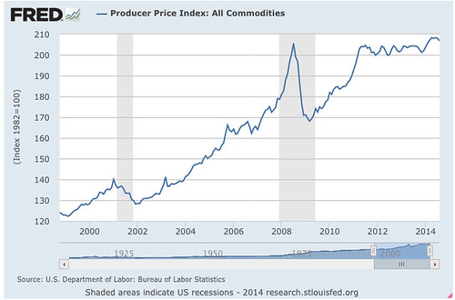 Producer_Price_Index__All_Commodities_-_FRED_-_St__Louis_Fed