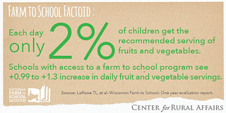 Farm to School Factoids