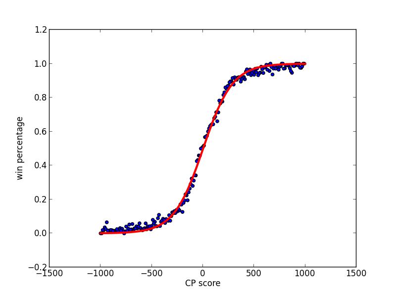 Stockfish CP score to predict victory probability