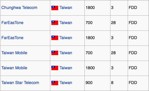 Taiwan LTE band
