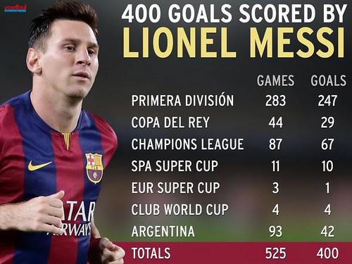 Messi-400[1]