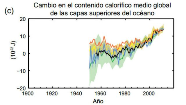 cambio climático global 3