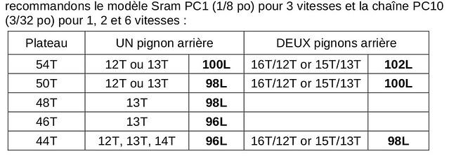 Plateau du pédalier Brompton post-2012 : caractéristiques, pose et dépose 15315061729_59cb5543b3_z