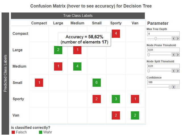 Dashboard for decision trees