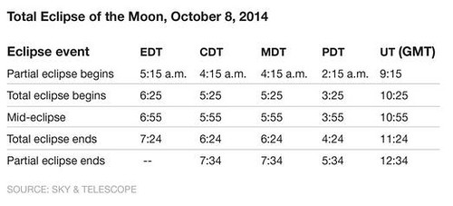 Full Lunar Eclipse Tonight by mikey and wendy