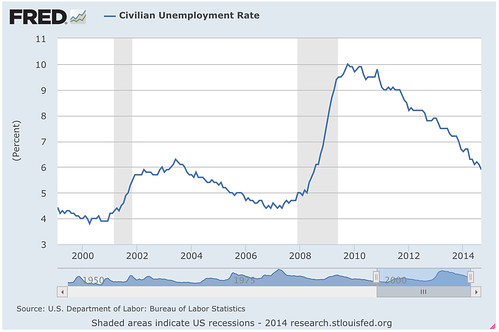 Civilian_Unemployment_Rate_-_FRED_-_St__Louis_Fed