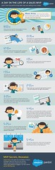 Infographics : A Day in the Life of a B2B Sales MVP #Infographic
