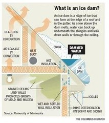 How do ice dams lead to water damage?